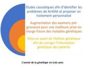 genetique reproductive